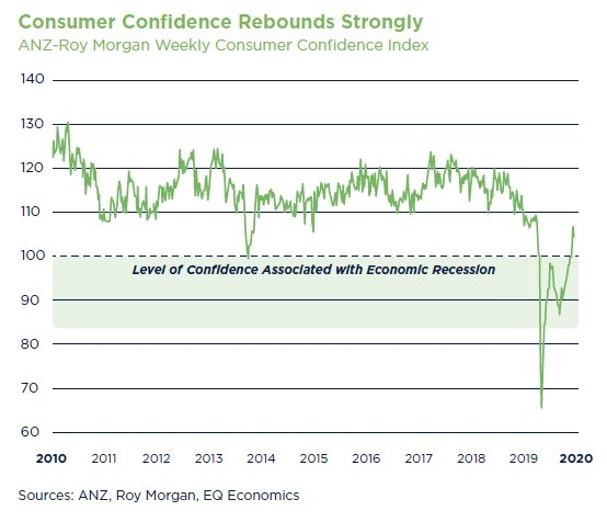 Consumer Confidence Rebounds Strongly_SMECO 6_NEW