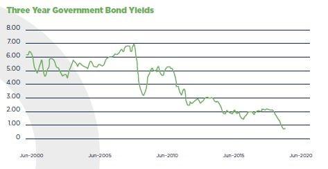 Gov Bond Yields