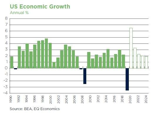 US Ecnomic Growth 7th ED