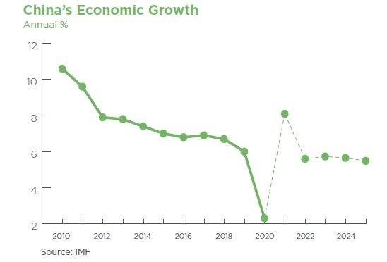 China's Economic Growth ED7
