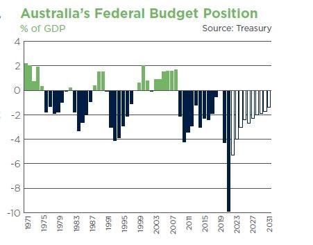 Aus Federal Budget Position ED7