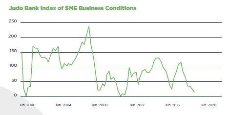 Judo Index SME Business Conditions