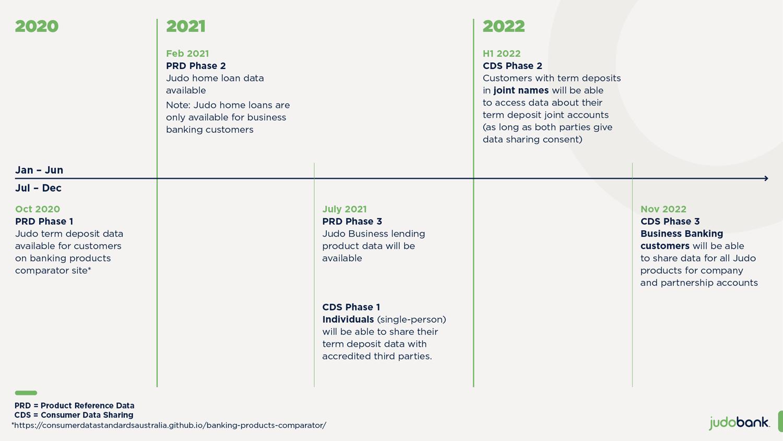 Open banking Timeline final